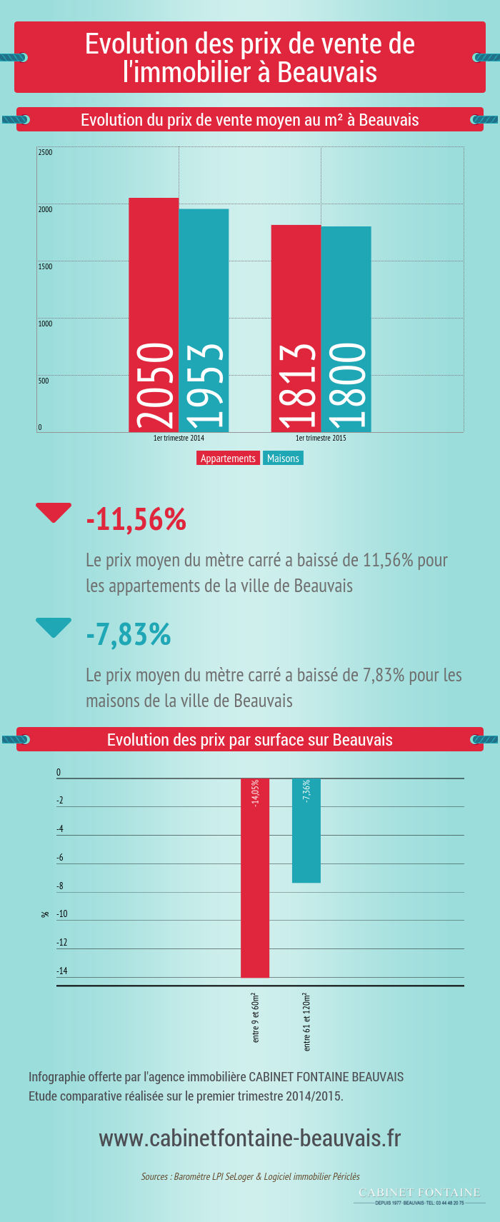 Infographie Beauvais immobilier